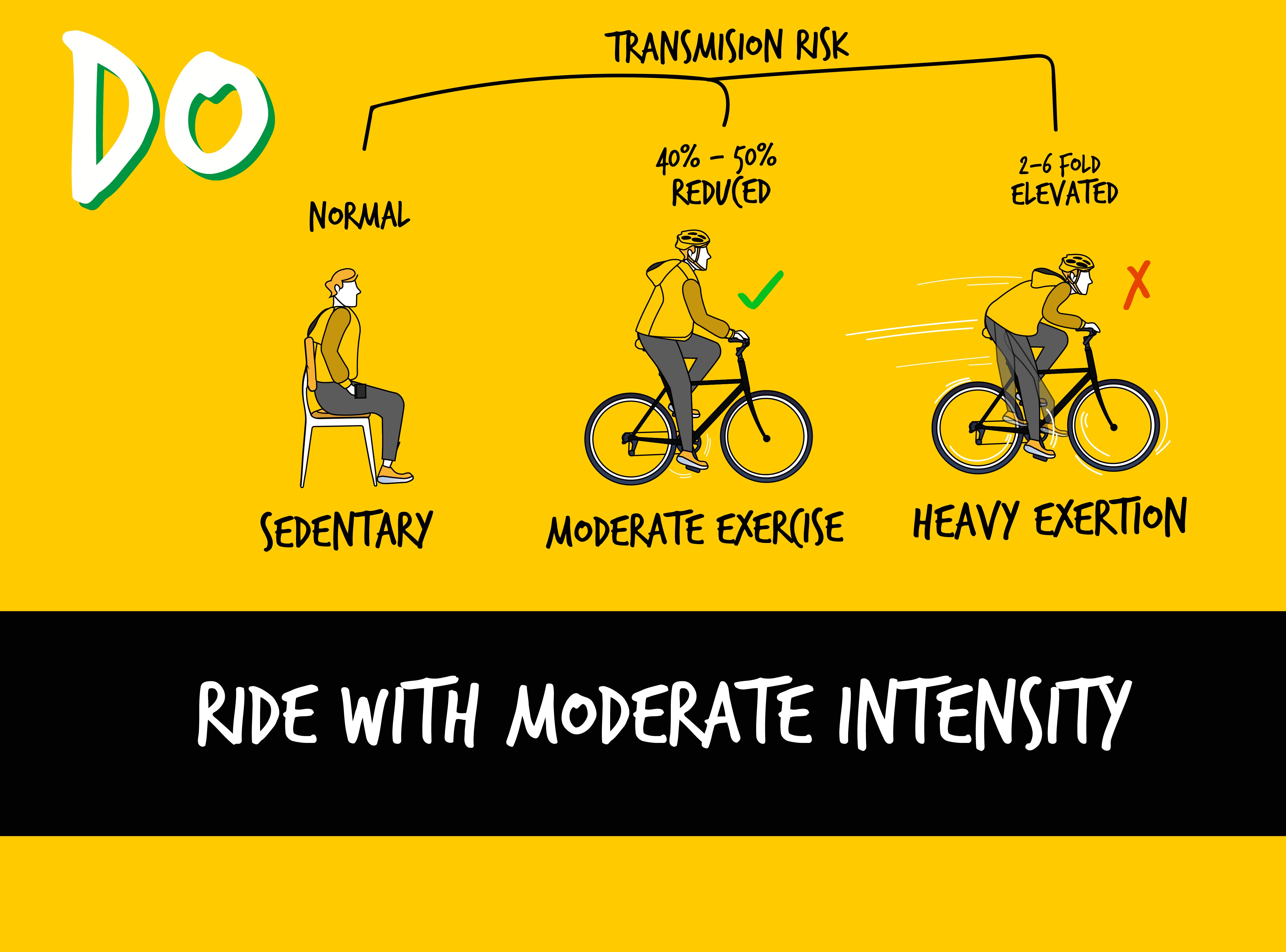 ride with moderate intensity
